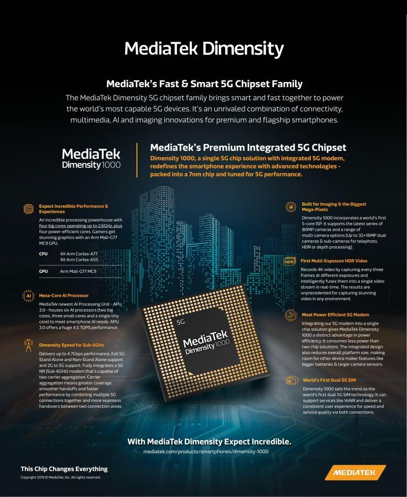 MediaTekDimensity 02 resize